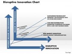 Business Framework Disruptive Innovation Chart PowerPoint Presentation