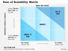 Business Framework Ease Of Scalability Matrix PowerPoint Presentation
