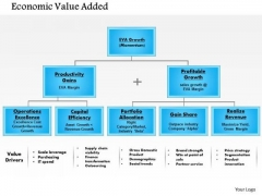 Business Framework Economic Value Add 2 PowerPoint Presentation