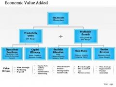 Business Framework Economic Value Add PowerPoint Presentation