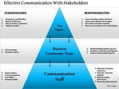 Business Framework Effective Communication With Stakeholders PowerPoint Presentation