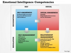 Business Framework Emotional Intelligence Competencies PowerPoint Presentation