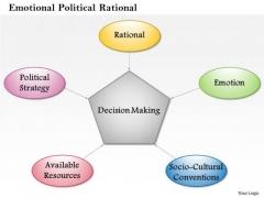 Business Framework Emotional Political Rational PowerPoint Presentation