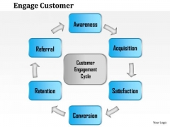 Business Framework Engage Customer PowerPoint Presentation