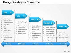 Business Framework Entry Strategies Timeline PowerPoint Presentation