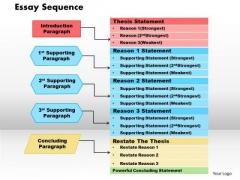 Business Framework Essay Sequence PowerPoint Presentation