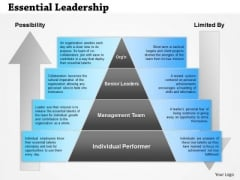 Business Framework Essential Leadership PowerPoint Presentation