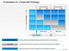 Business Framework Evaluation Of Corporate Strategy PowerPoint Presentation
