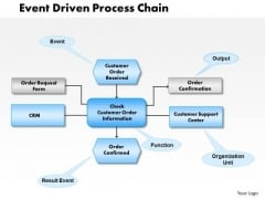 Business Framework Event Driven Process Chain PowerPoint Presentation