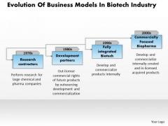 Business Framework Evolution Of Business Models In Biotech Industry Ppt Presentation