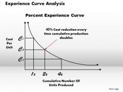 Business Framework Experience Curve Analysis PowerPoint Presentation