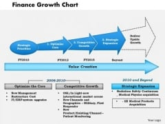 Business Framework Finance Growth Chart PowerPoint Presentation