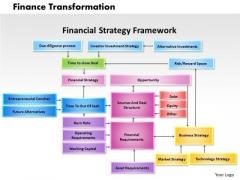 Business Framework Finance Transformation PowerPoint Presentation