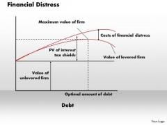 Business Framework Financial Distress PowerPoint Presentation