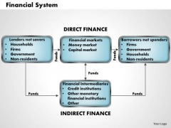Business Framework Financial System PowerPoint Presentation
