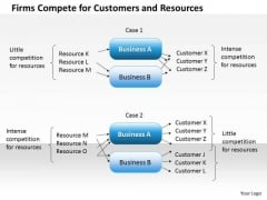 Business Framework Firms Compete For Customers And Resources PowerPoint Presentation