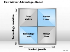 Business Framework First Mover Advantage Model PowerPoint Presentation