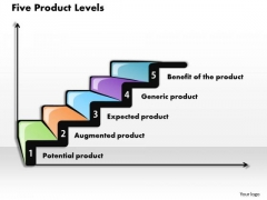 Business Framework Five Product Levels PowerPoint Presentation