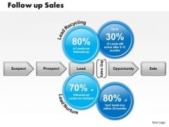 Business Framework Follow Up Sales PowerPoint Presentation