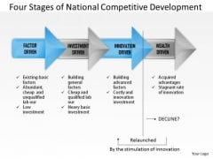 Business Framework Four Stages Of National Competitive Development PowerPoint Presentation