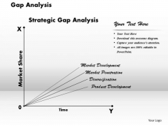 Business Framework Gap Analysis PowerPoint Presentation