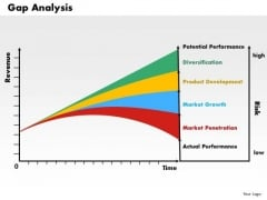 Business Framework Gap Analysis PowerPoint Presentation 1