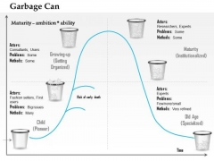 Business Framework Garbage Can Life Cycle Model PowerPoint Presentation