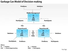 Business Framework Garbage Can Model Of Decision Making PowerPoint Presentation