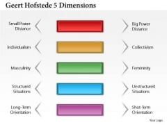 Business Framework Geert Hofstede 5 Dimensions PowerPoint Presentation