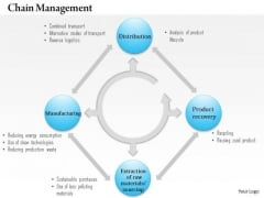 Business Framework Green Supply Chain Management PowerPoint Presentation