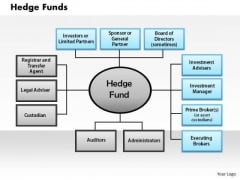 Business Framework Hedge Funds PowerPoint Presentation