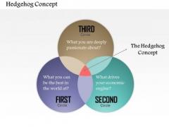 Business Framework Hedgehog Concept PowerPoint Presentation