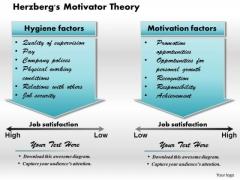 Business Framework Herzberg Motivator Theory PowerPoint Presentation