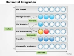 Business Framework Horizontal Integration PowerPoint Presentation