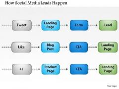 Business Framework How Social Media Leads Happen PowerPoint Presentation
