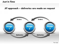 Business Framework Just In Time PowerPoint Presentation