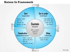 Business Framework Kaizen 5 Framework For Standard Business Processes PowerPoint Presentation