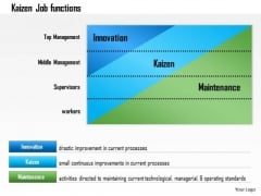 Business Framework Kaizen Continous Improvement PowerPoint Presentation