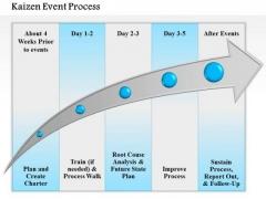 Business Framework Kaizen Event Process PowerPoint Presentation
