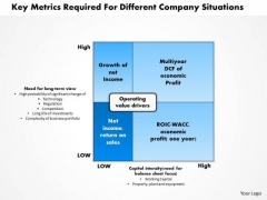 Business Framework Key Metrics Required For Different Company Situations PowerPoint Presentation