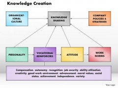 Business Framework Knowledge Creation PowerPoint Presentation