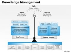 Business Framework Knowledge Management PowerPoint Presentation 1