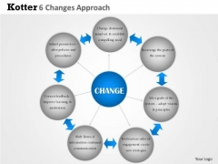 Business Framework Kotter 6 Changes Approach PowerPoint Presentation