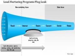 Business Framework Lead Nurturing Programs Plug Leak PowerPoint Presentation