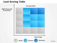 Business Framework Lead Scoring Table PowerPoint Presentation