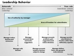 Business Framework Leadership Behavior PowerPoint Presentation