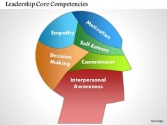 Business Framework Leadership Core Competencies PowerPoint Presentation
