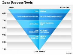 Business Framework Lean Process Tools PowerPoint Presentation