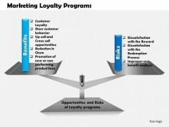 Business Framework Marketing Loyalty Programs PowerPoint Presentation