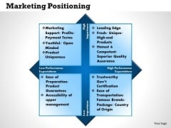 Business Framework Marketing Positioning PowerPoint Presentation